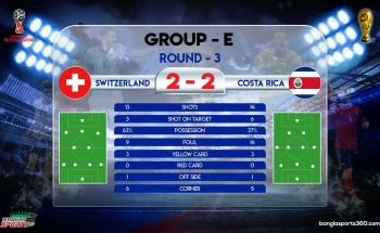 43. switzerland-vs-costa rica